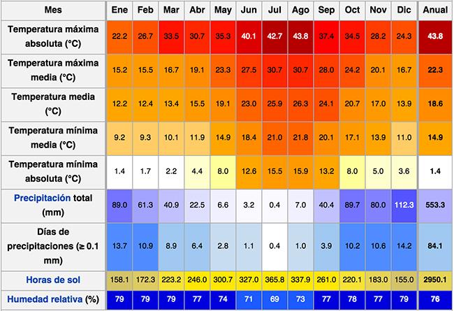 Clima en Malta